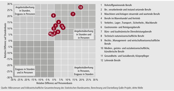 Schaubild A9.2-6: Bilanzierung auf Berufshauptfeldebene nach Personen und Stunden im Jahre 2030