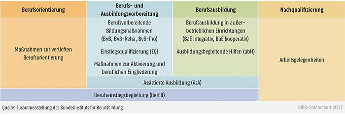 Schaubild A9.4.1-1: Regelangebote der Bundesagentur für Arbeit