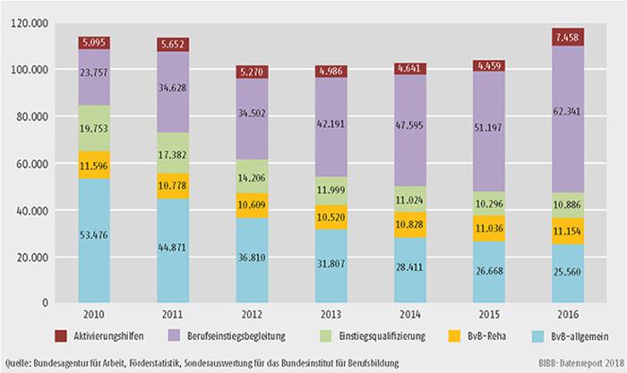 Schaubild A9.4.1-2: Teilnehmende in verschiedenen Maßnahmen der Berufsvorbereitung (Jahresdurchschnittsbestand)