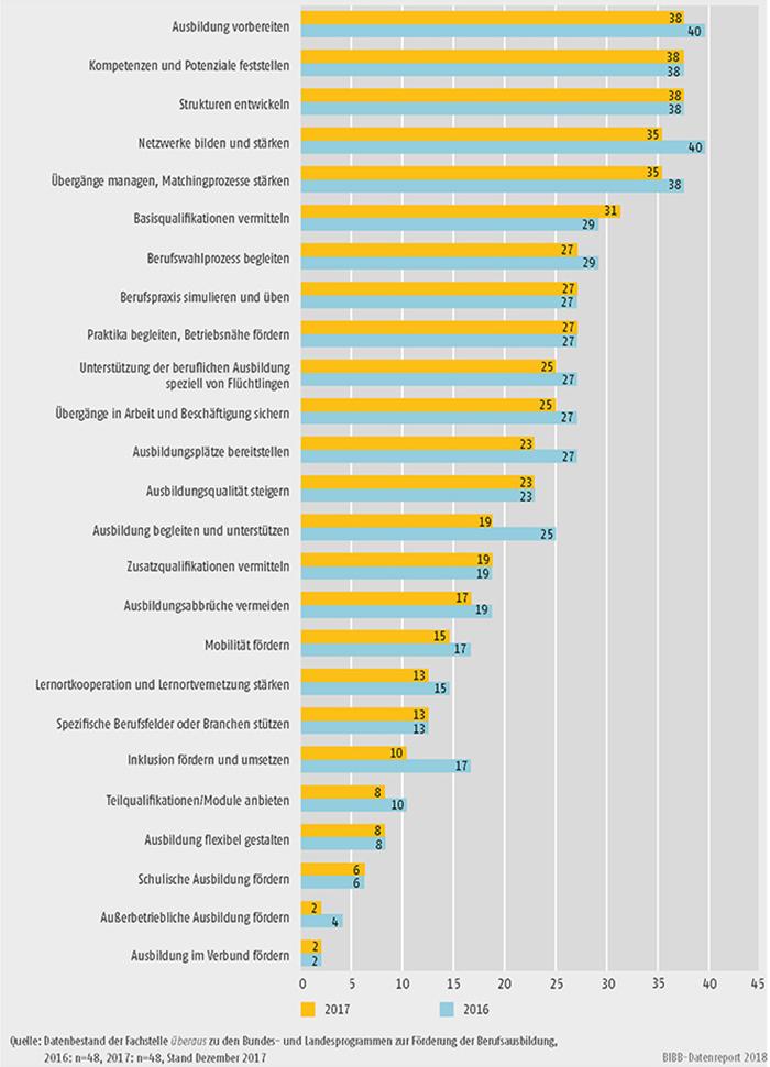Schaubild A9.4.2-2: Anliegen der Bundesprogramme zur Förderung der Berufsausbildung (Mehrfachnennungen in %)