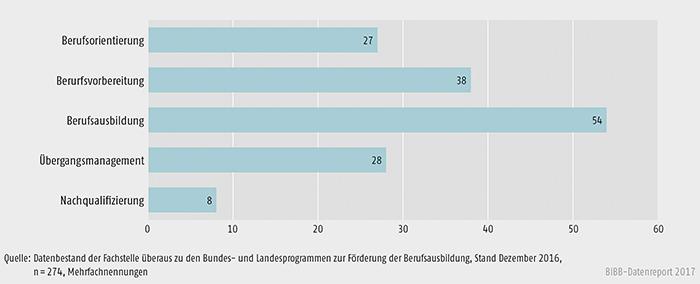 Schaubild A9.4.3-2: Handlungsfelder der Landesprogramme zur Förderung der Berufsausbildung in % der Fälle