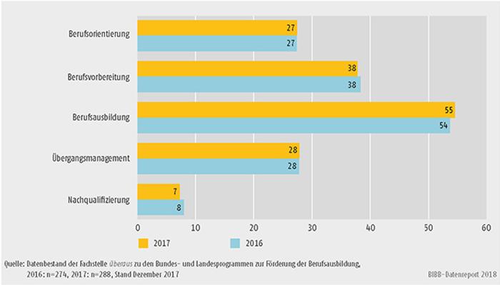Schaubild A9.4.3-2: Handlungsfelder der Landesprogramme zur Förderung der Berufsausbildung (Mehrfachnennungen in %)