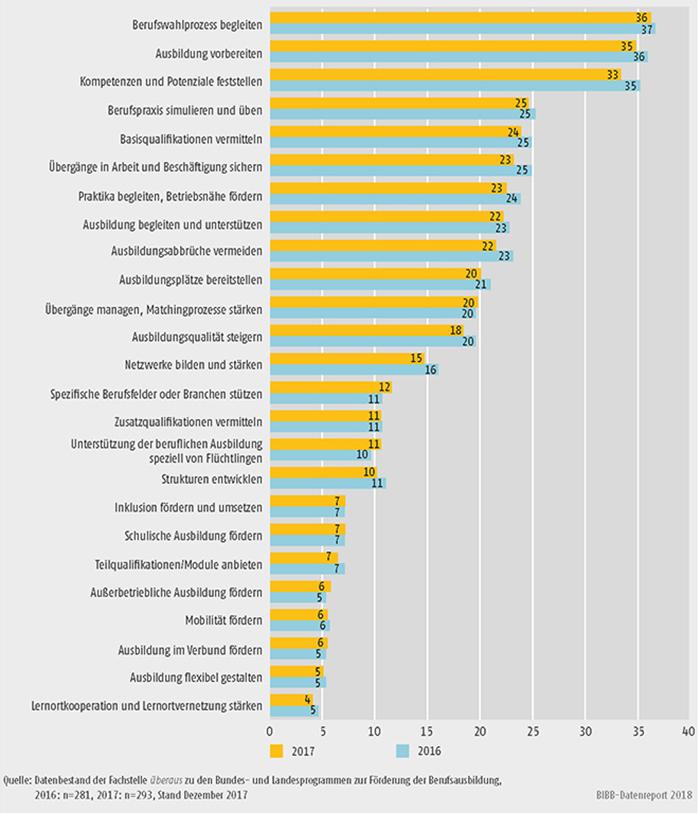 Schaubild A9.4.3-3: Anliegen der Landesprogramme zur Förderung der Berufsausbildung (Mehrfachnennungen in %)