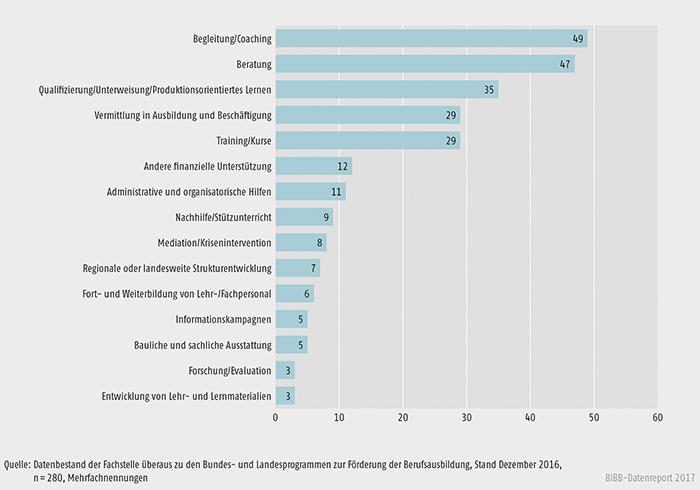 Schaubild A9.4.3-4: Im Rahmen der Landesprogramme geplante/realisierte Angebote zur Förderung der Berufsausbildung in % der Fälle