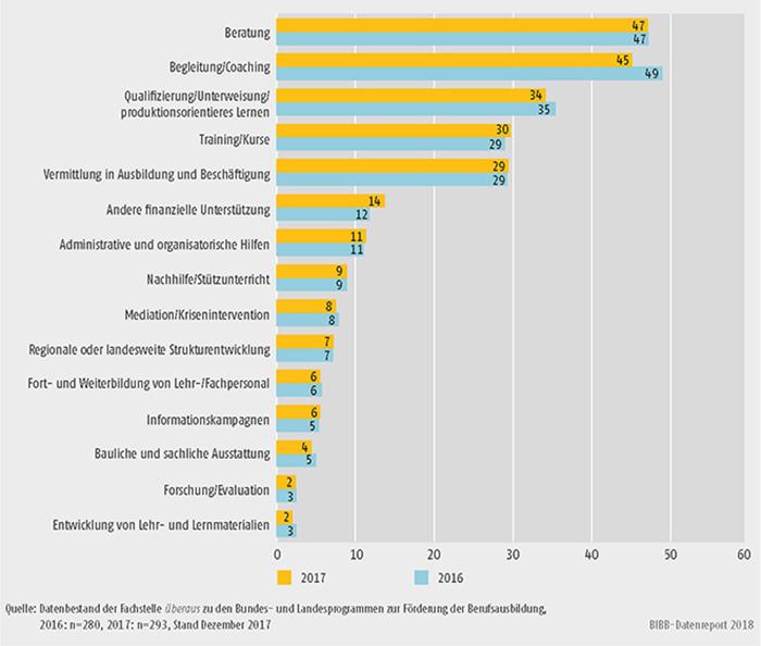 Schaubild A9.4.3-4: Im Rahmen der Landesprogramme geplante/realisierte Angebote zur Förderung der Berufsausbildung (Mehrfachnennungen in %)