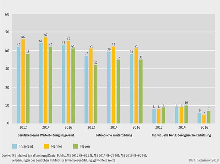 Schaubild B1.1-1: Teilnahmequoten an berufsbezogener Weiterbildung 2012, 2014 und 2016 nach Geschlecht (in %)