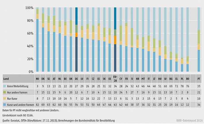 Schaubild B1.2.2-1: Kombination von Kursen und anderen Weiterbildungsformen in Unternehmen 2010 (in % aller Unternehmen)