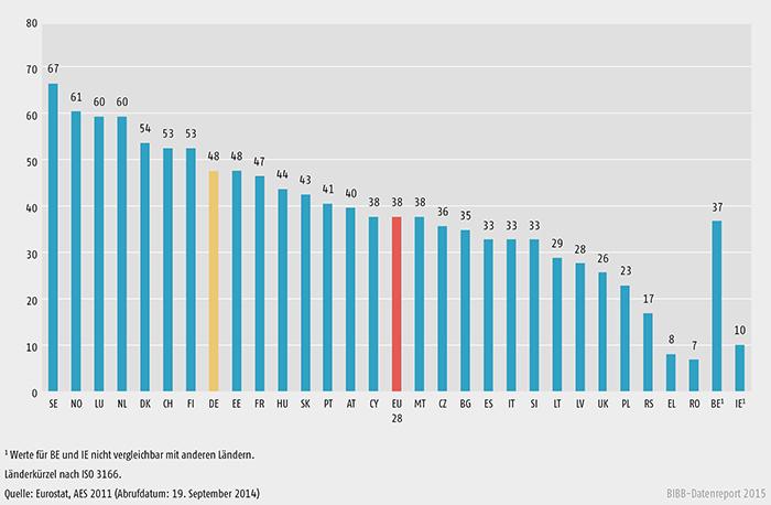Beteiligung der Erwerbstätigen im Alter von 25 bis 64 Jahren an betrieblicher Weiterbildung, AES 2011/2012 (in %)