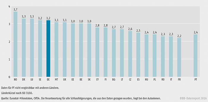 Schaubild B 1.2.2-2: Durchschnittliche Anzahl der Lernformen in weiterbildenden Unternehmen 2010