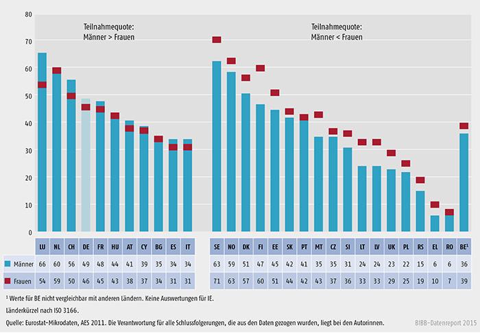 Beteiligung der Erwerbstätigen im Alter von 25 bis 64 Jahren an betrieblicher Weiterbildung nach Geschlecht, AES 2011/2012 (in %)