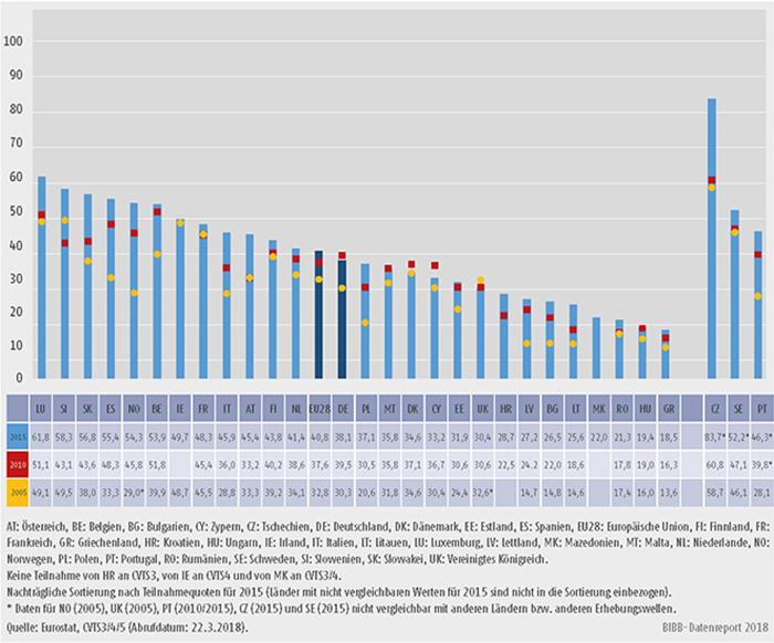 Schaubild B1.2.2-2: Anteil der Teilnehmenden an betrieblichen Weiterbildungskursen 2005, 2010 und 2015 (in % der Beschäftigten in allen Unternehmen)