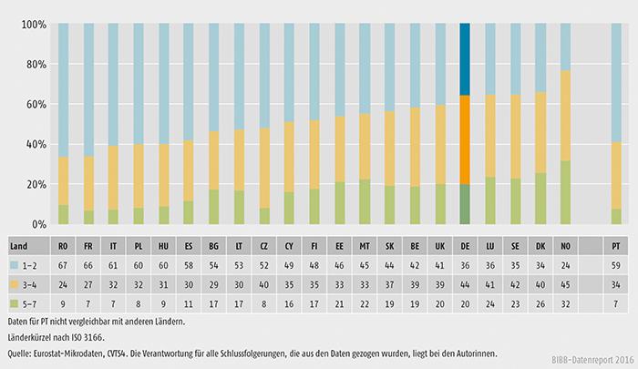 Schaubild B1.2.2-3: Anzahl der Lernformen in weiterbildenden Unternehmen 2010