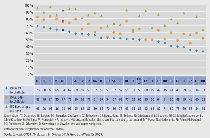 Schaubild B1.2.2-3: Anteil der Unternehmen mit internen Kursen nach Unternehmensgrößenklassen 2010 (in % der Unternehmen mit Kursen)