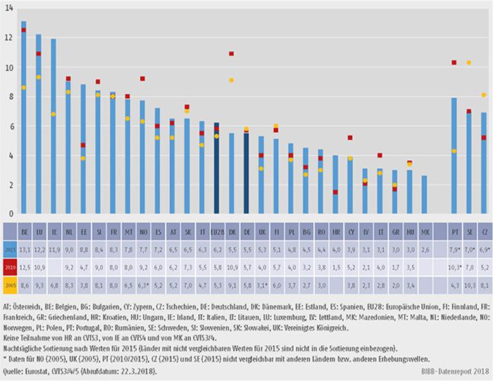 Schaubild B1.2.2-3: Stunden in Weiterbildungskursen je 1.000 Arbeitsstunden in allen Unternehmen 2005, 2010 und 2015