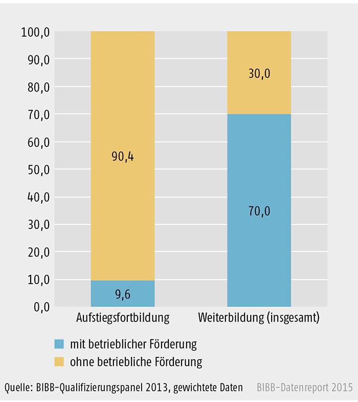 Anteil Betriebe mit/ohne Weiterbildungs-/Aufstiegfortbildungsbeteiligung im Jahr 2012 (in %)