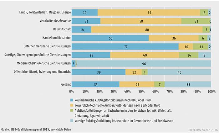 Schaubild B1.2.3-2: Anteil der Aufstiegsfortbildungen nach Fachrichtungen im Jahr 2014 nach Wirtschaftszweigen (in %)