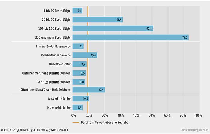 Anteil Betriebe mit Förderung von Aufstiegsfortbildungen im Jahr 2012 nach ausgewählten Strukturmerkmalen (in %)