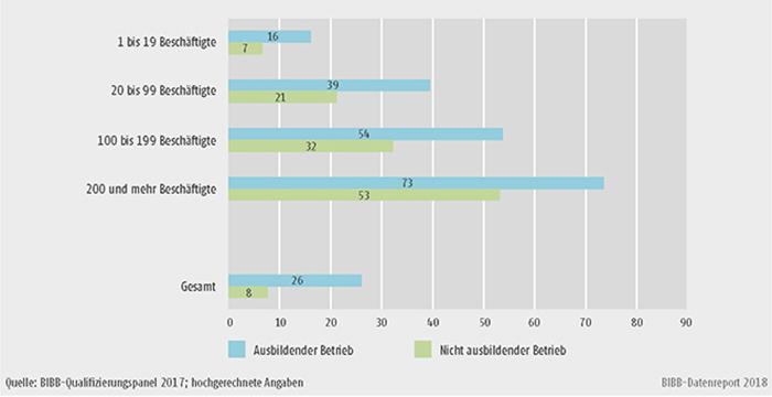 B1.2.3-2: Anteil der ausbildenden und nicht ausbildenden Betriebe mit Aufstiegsfortbildungen 2017 nach Betriebsgrößenklasse (in %)