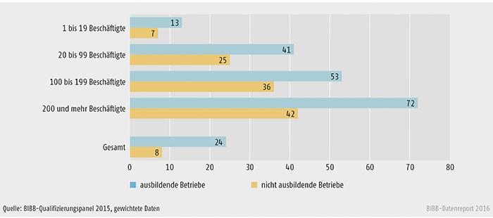 Schaubild B1.2.3-3: Beteiligung an Aufstiegsfortbildung der ausbildenden und nicht ausbildenden Betriebe nach Betriebsgröße (in %)