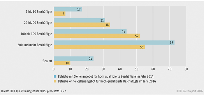 Schaubild B1.2.3-4: Beteiligung an Aufstiegsfortbildung von Betrieben mit und ohne Stellenangebote für hoch qualifizierte Beschäftigte nach Betriebsgröße (in %)