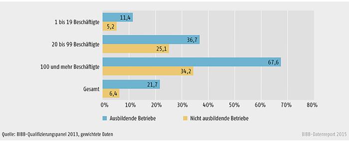 Beteiligung an Aufstiegsforbildung der ausbildenden und nicht ausbildenden Betriebe nach Betriebsgröße (in %)