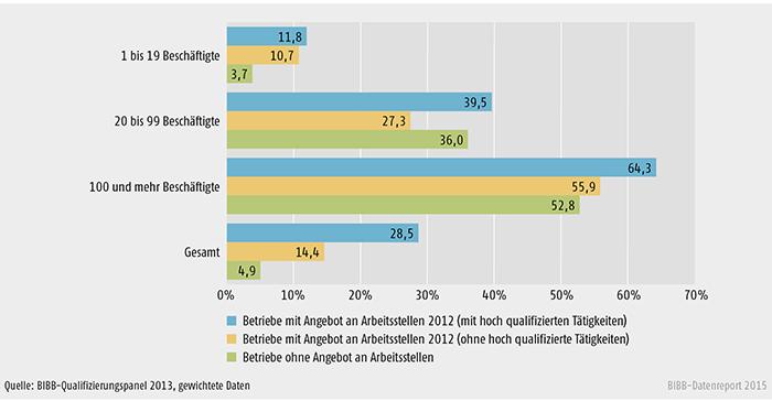 Beteiligung an Aufstiegsfortbildung von Betrieben mit und ohne Stellenangebote nach Betriebsgröße (in %)