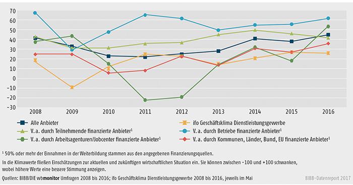 Schaubild B2.1.1-1: Entwicklung der wbmonitor Klimawerte von 2008 bis 2016