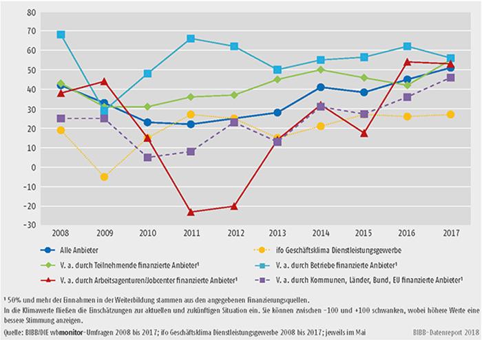 Schaubild B2.1.1-1: Entwicklung der wbmonitor Klimawerte von 2008 bis 2017