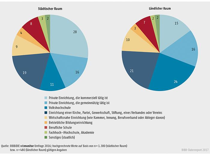 Schaubild B2.1.1-2: Art der Einrichtung nach städtischem und ländlichem Raum (Anteile in %)