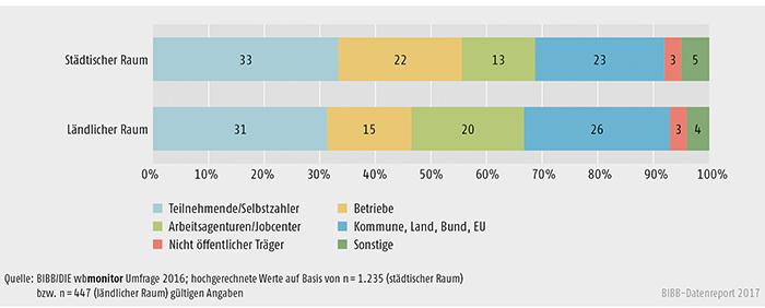 Schaubild B2.1.1-3: Durchschnittliche Finanzierungsanteile im Bereich der Weiterbildung nach städtischem und ländlichem Raum (Mittelwerte in %)