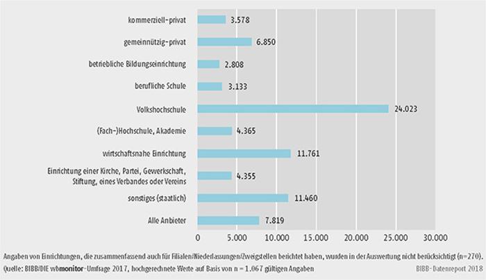 Schaubild B2.1.1-4: Durchschnittliches Dozentenstundenvolumen pro Einrichtung 2016 (Mittelwerte)