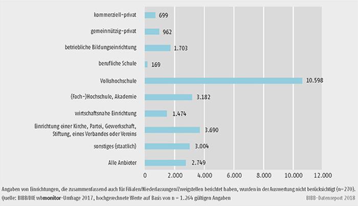 Schaubild B2.1.1-5: Durchschnittliche Teilnehmerzahl pro Einrichtung 2016 (Mittelwerte)