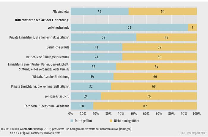 Schaubild B2.1.2-1: Durchführung von Weiterbildungsangeboten speziell für Personen mit Migrationshintergrund (Anteile in %)