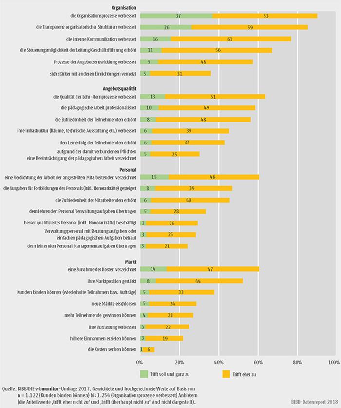 Schaubild B2.1.2-2: Wirkungen von Qualitätsmanagementsystemen aus Sicht der Anbieter (Anteile in %)