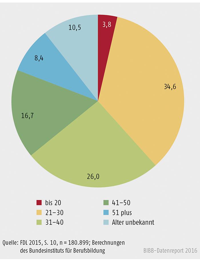 Schaubild B2.3-1: Fernlernende nach Alter (in %)