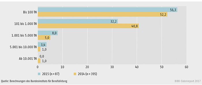 Schaubild B2.3-1: Anbieter nach Teilnahmezahl 2014 und 2015 (in %)