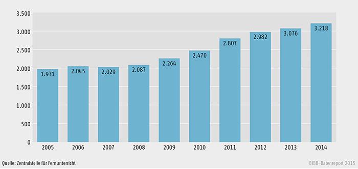 Staatlich zugelassene Bildungsangebote im Fernlernen im Zeitraum 2005 bis 2014 (absolut)