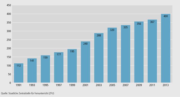 Schaubild B2.3-1: Anbieter von zugelassenen Fernlehrgängen im Zeitraum 1991 bis 2013