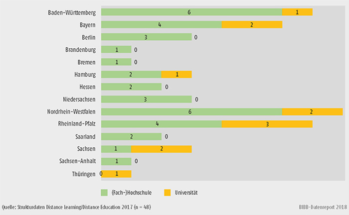 Schaubild B2.3-1: Beteiligte Hochschulen nach Typ und Bundesland