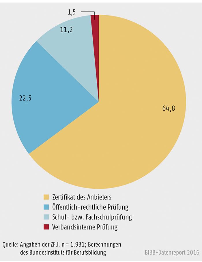 Schaubild B2.3-2: Staatlich zugelassene Fernlehrgänge nach Abschlüssen (in %)