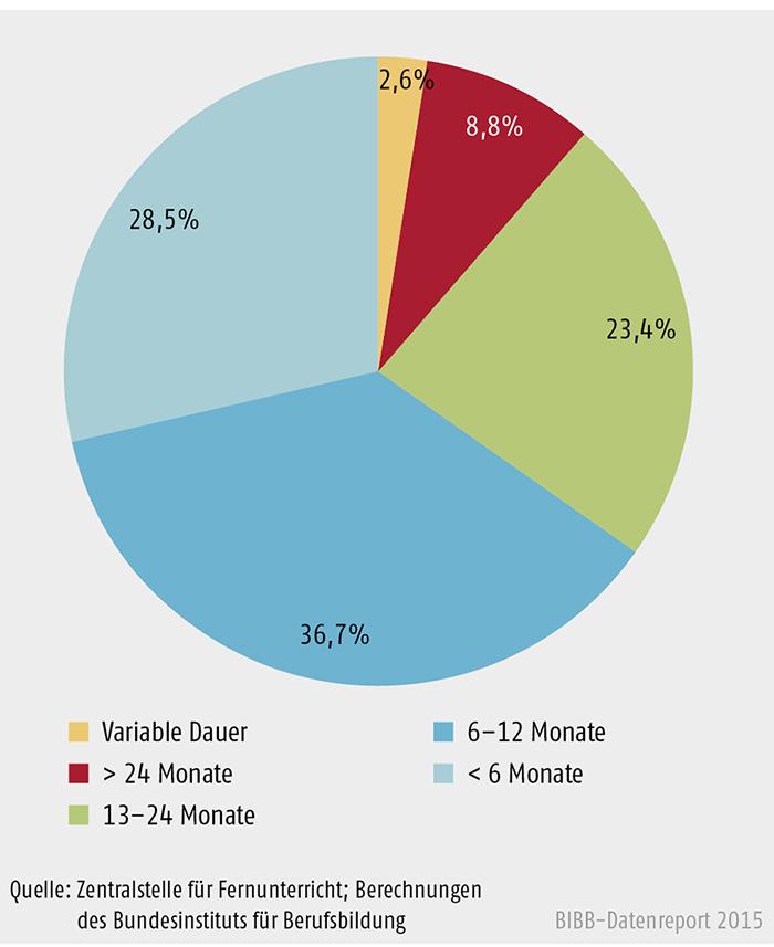 Durchschnittliche Dauer (in %, n = 3.218)