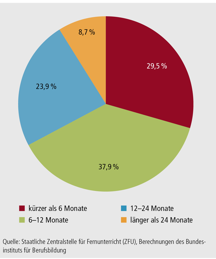 Schaubild B2.3-2: Lehrgangsdauer (in %)