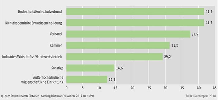 Schaubild: B2.3-2: Kooperationspartner der nicht akademischen Bildungsanbieter (Mehrfachantworten in %)