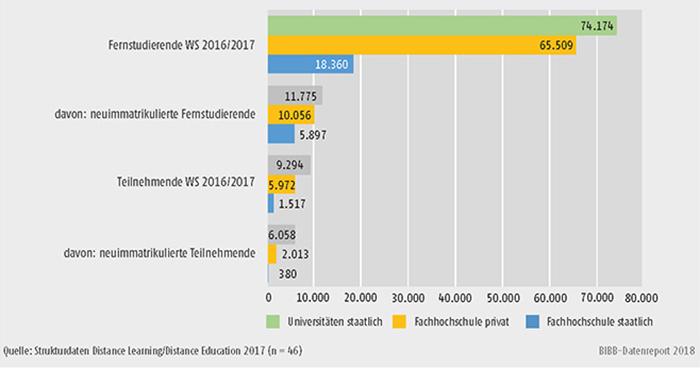 Schaubild: B2.3-3: Fernstudierende und Teilnehmende im WS 2016/2017 nach Hochschultyp