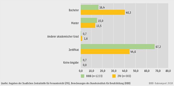 B2.3-4: Von der ZFU zugelassene und vom BIBB erhobene Distance Education im WS 2016/2017 nach Abschluss (in %)