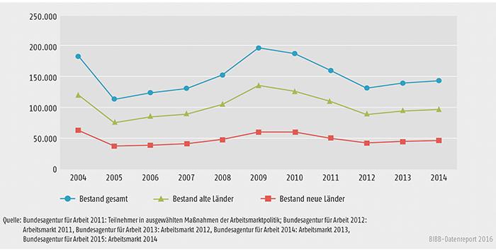 Schaubild B3.1-2: Durchschnittlicher Jahresbestand in Maßnahmen der beruflichen Weiterbildung nach SGB II und SGB III von 2004 bis 2014 (ohne Reha)