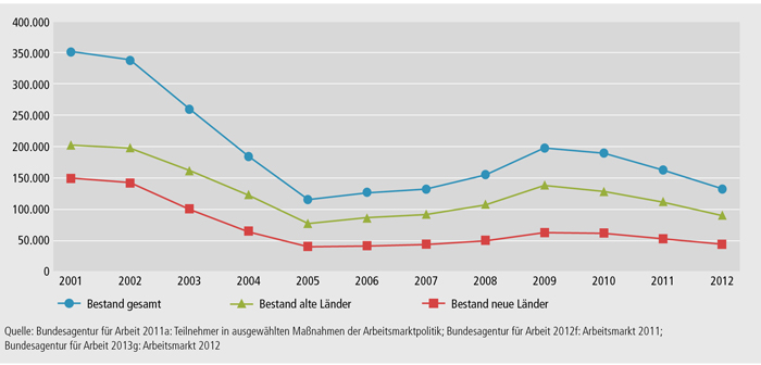Schaubild B3.1-2: Durchschnittlicher Jahresbestand in Maßnahmen der beruflichen Weiterbildung nach SGB II und SGB III von 2001 bis 2012