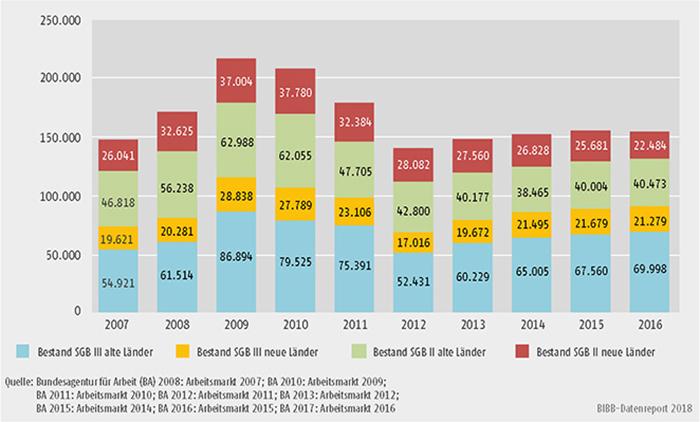 Schaubild B3.1-2: Durchschnittlicher Jahresbestand in Maßnahmen zur Förderung der beruflichen Weiterbildung nach SGB II und SGB III (inkl. Reha) von 2007 bis 2016