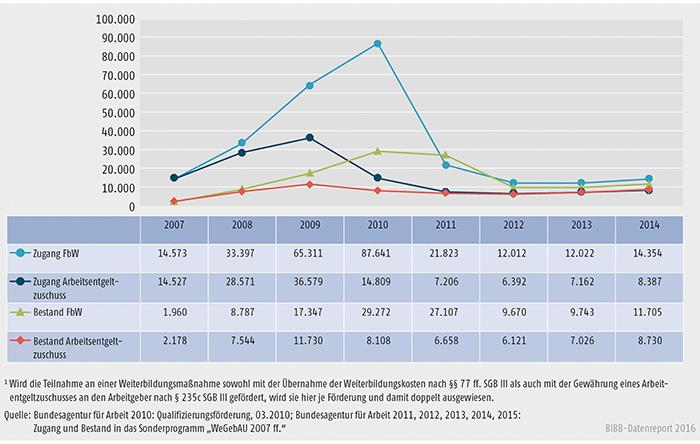"""Schaubild B3.1-3: Sonderprogramm """"WeGebAU"""" – Zugang und Bestand 2007 bis 2014"""