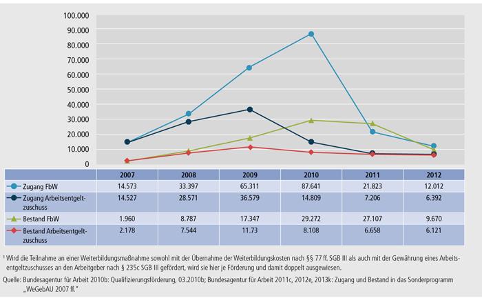 """Schaubild B3.1-3: Sonderprogramm """"WeGebAU"""" – Zugang und Bestand 2007 bis 2012(1)"""